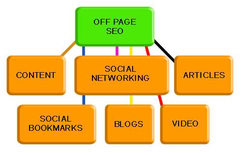 phương pháp seo web hiệu quả